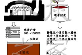 木醋液生产技术原理和图纸概要