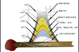 生物质气化原理(一)