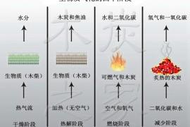 生物质气化原理(二)