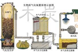 什么是生物质气化 木煤气发生装置原理示意图